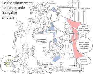 le fonctionnement de l'économie française en un dessin